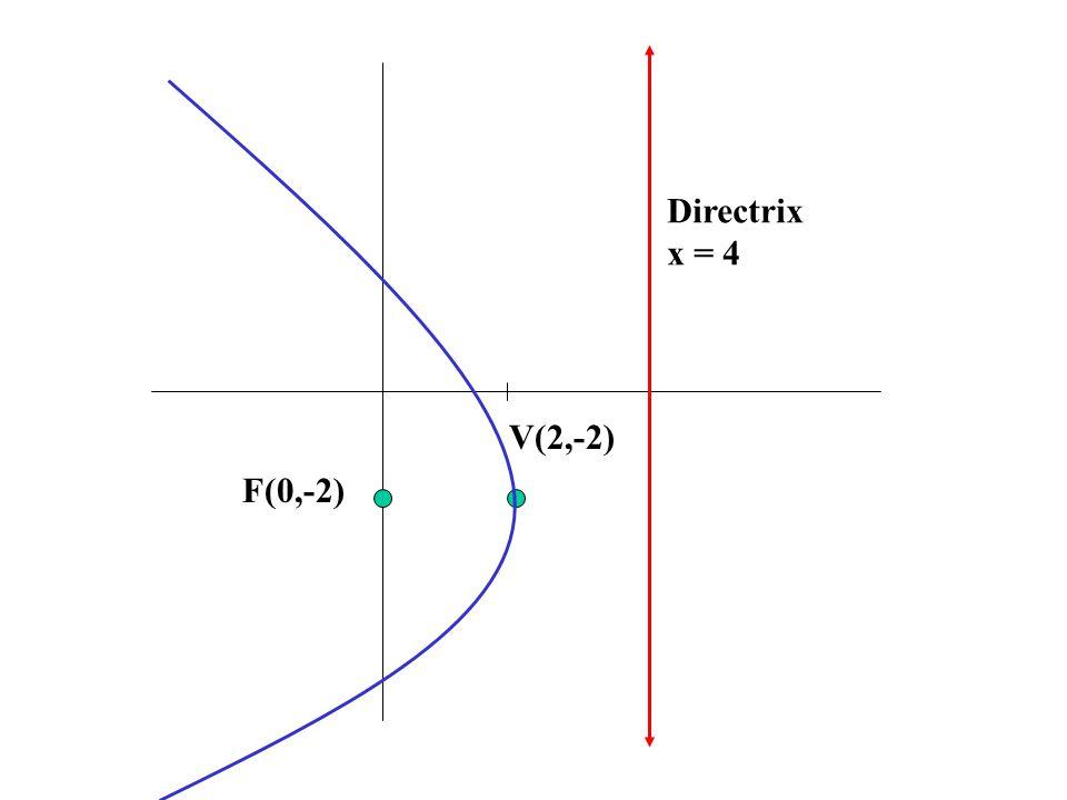 Directrix x = 4 V(2,-2) F(0,-2)