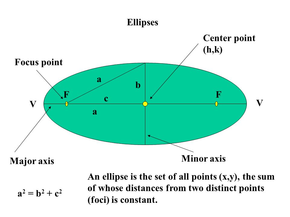 Ellipses Center point. (h,k) Focus point. a. b. F. F. c. V. V. a. Minor axis. Major axis.