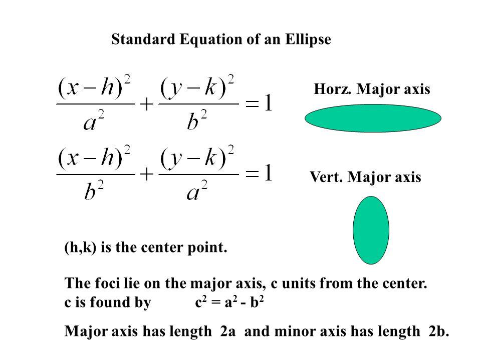 Standard Equation of an Ellipse