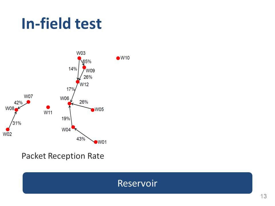 In-field test Packet Reception Rate Reservoir