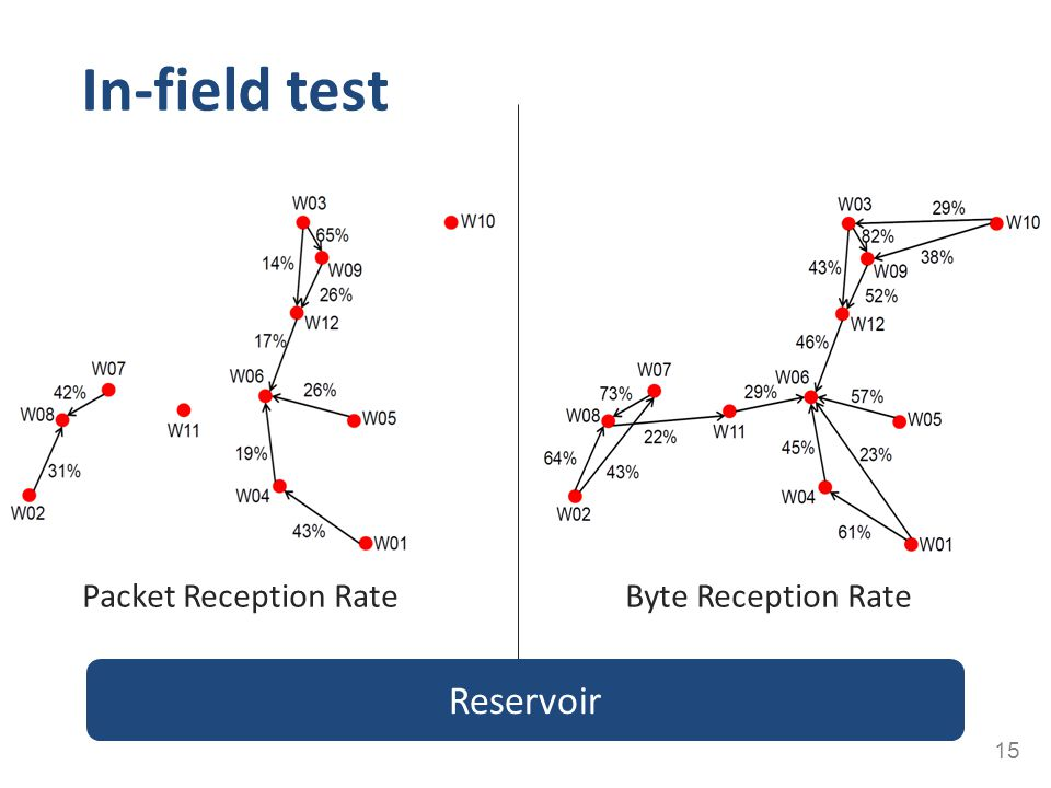 In-field test Packet Reception Rate Byte Reception Rate Reservoir