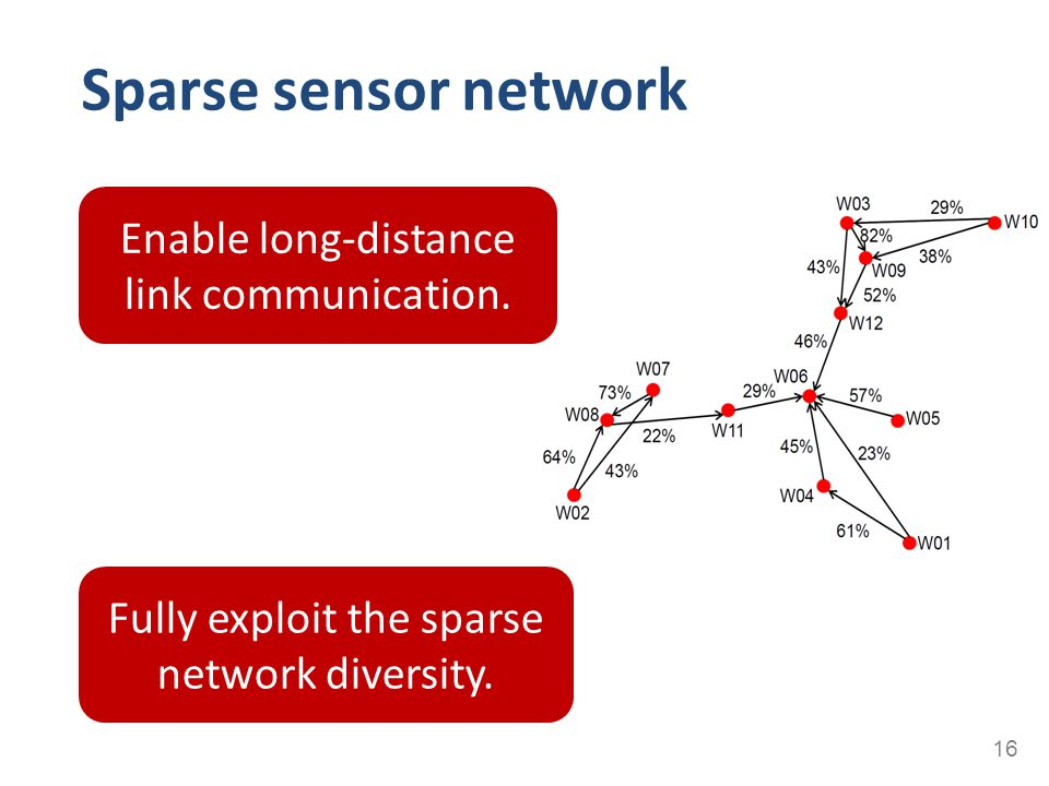 Sparse sensor network Enable long-distance link communication.