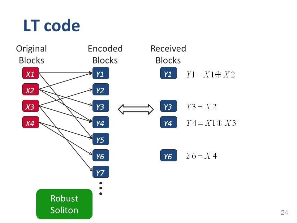 LT code Original Blocks Encoded Blocks Received Blocks Robust Soliton
