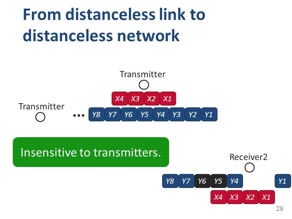 From distanceless link to distanceless network