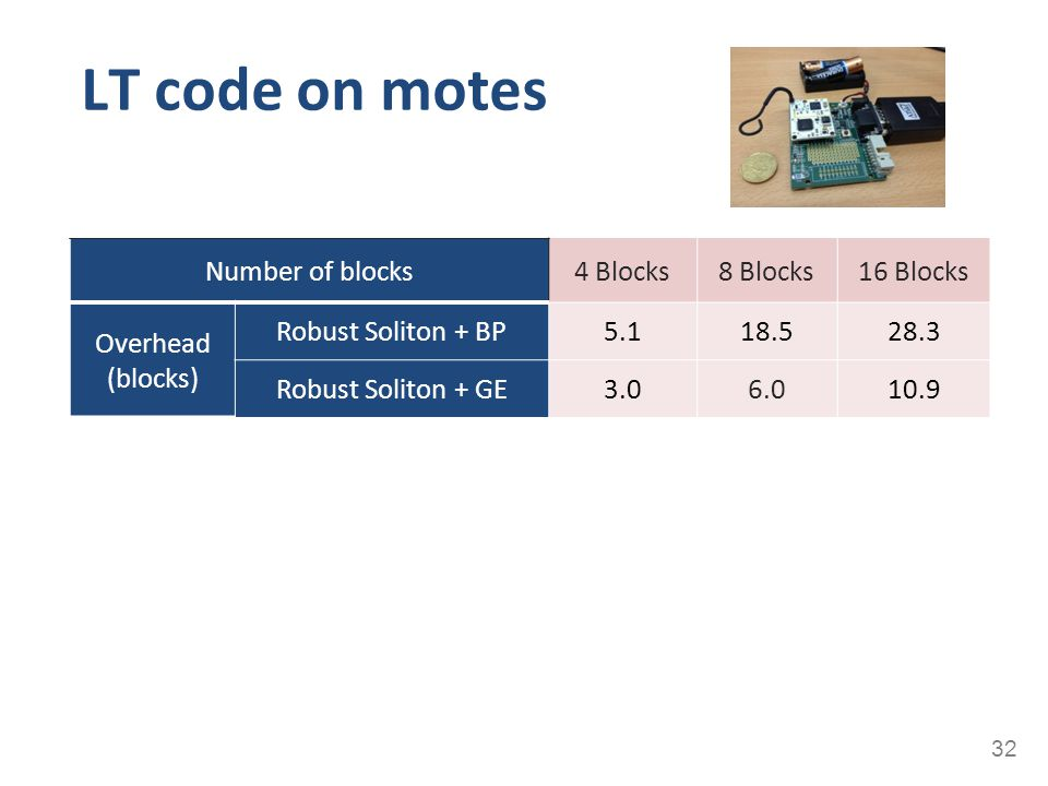 LT code on motes Number of blocks 4 Blocks 8 Blocks 16 Blocks Overhead