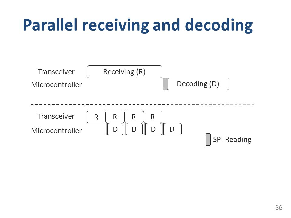 Parallel receiving and decoding