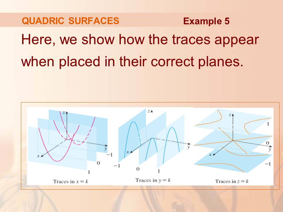 QUADRIC SURFACES Example 5 Here, we show how the traces appear when placed in their correct planes.