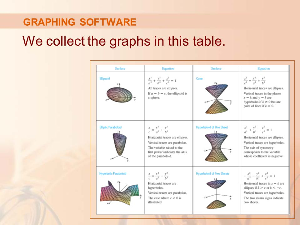 We collect the graphs in this table.