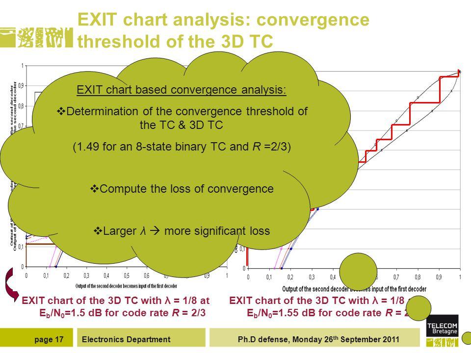 Here Eb/N0 =1.57 dB < convergence threshold