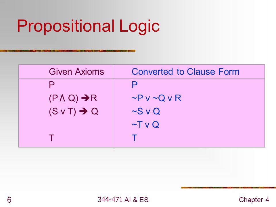 Propositional Logic Given Axioms Converted to Clause Form P P