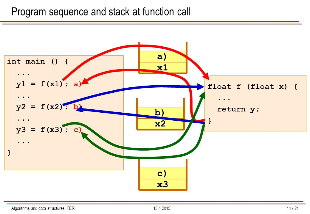 Program sequence and stack at function call
