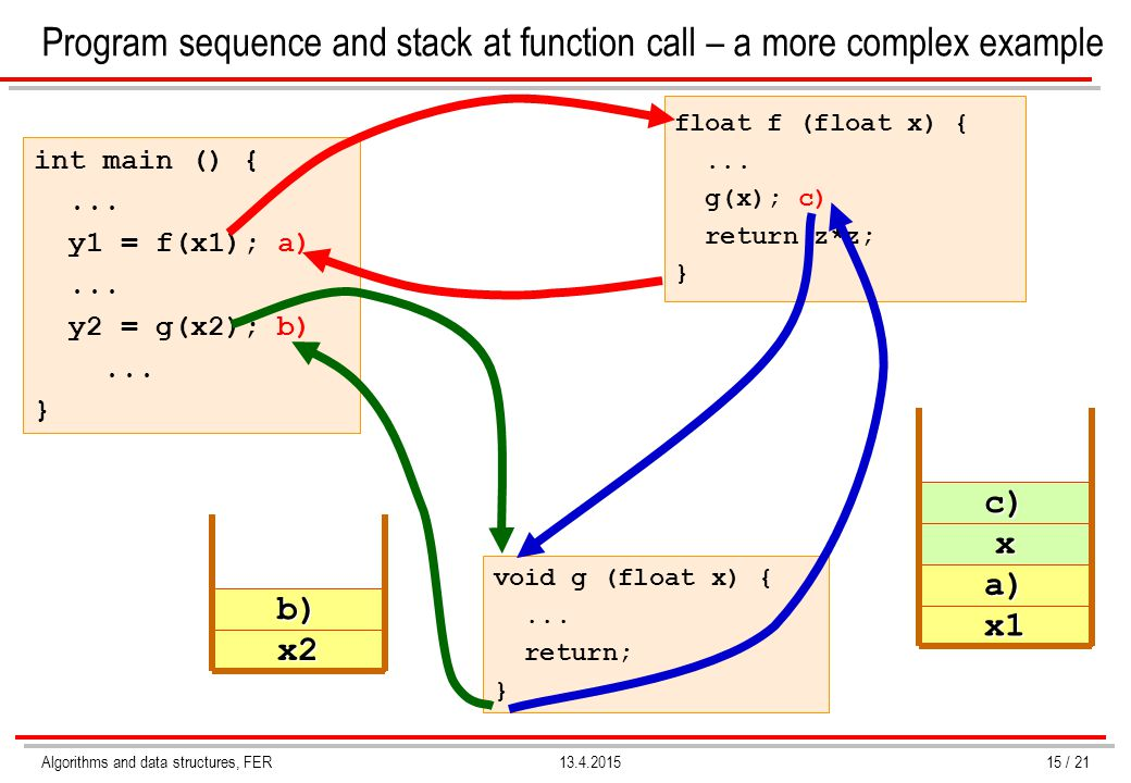 Program sequence and stack at function call – a more complex example