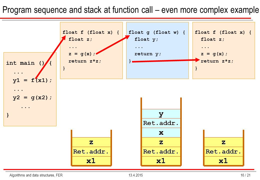 Program sequence and stack at function call – even more complex example