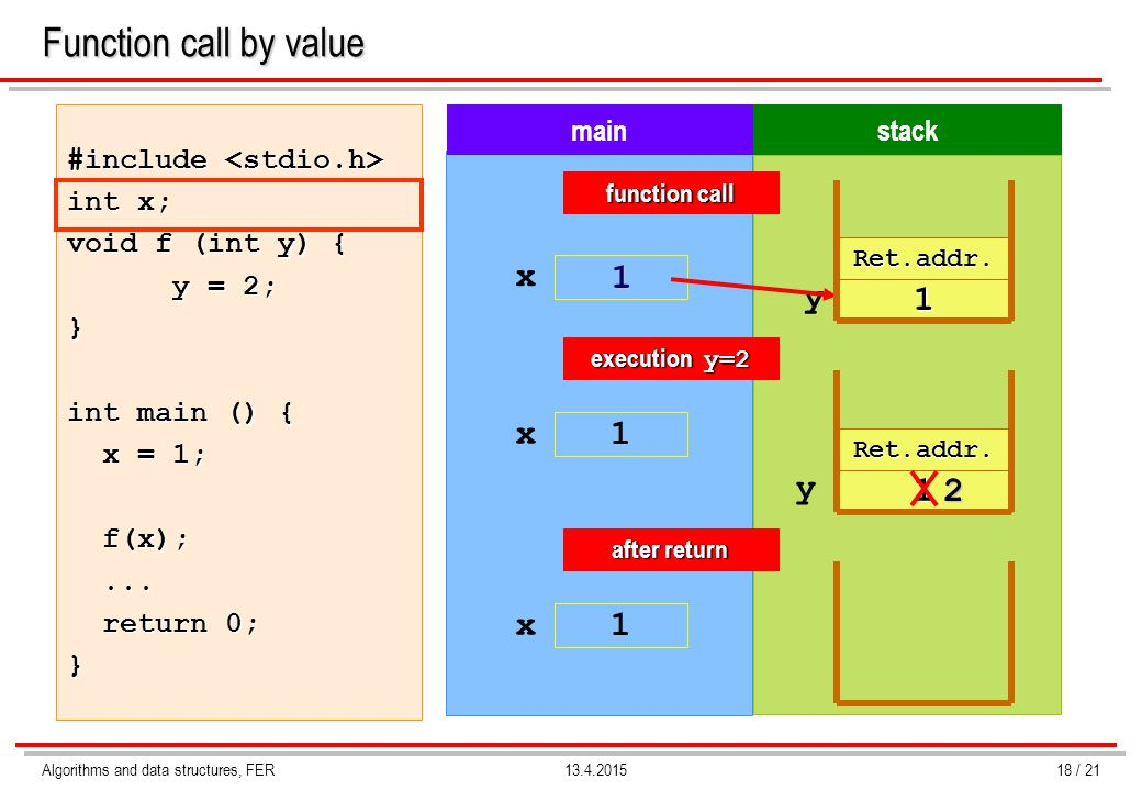 Function call by value x 1 y 1 x 1 y 1 2 x 1 #include <stdio.h>