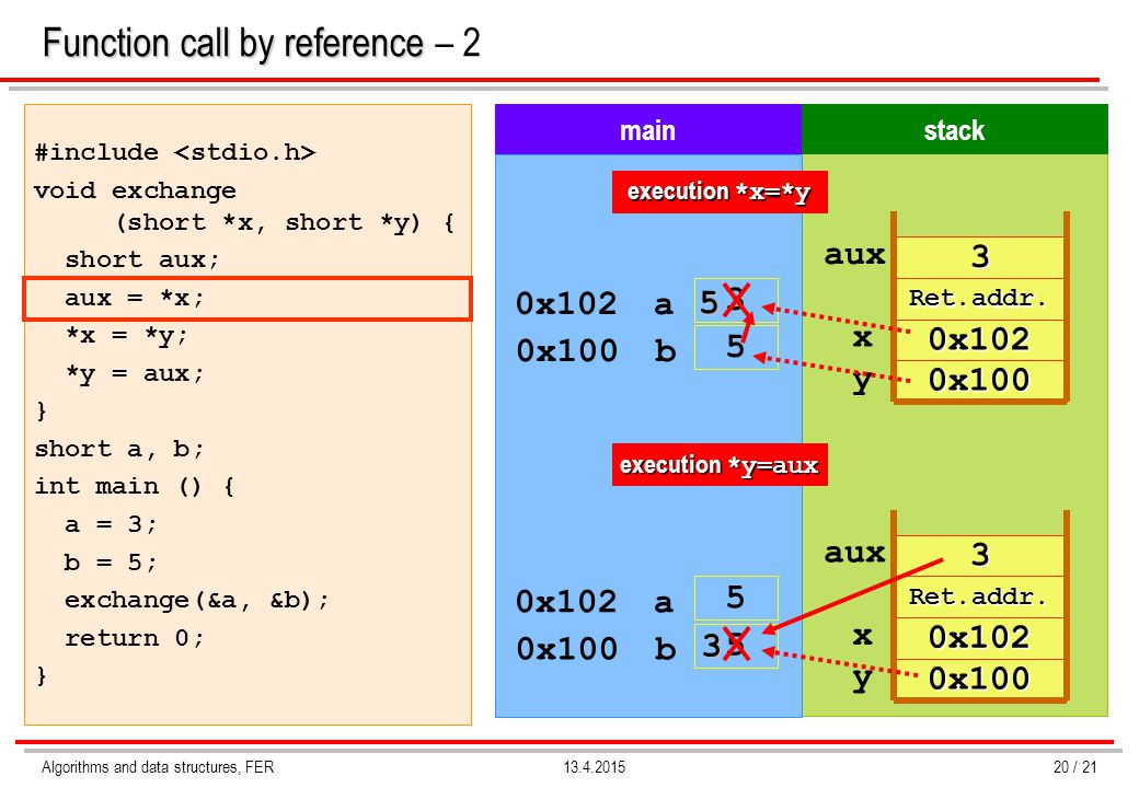Function call by reference – 2