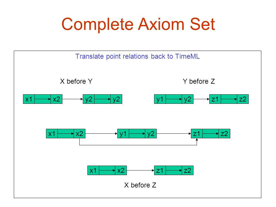 Translate point relations back to TimeML X before Y Y before Z