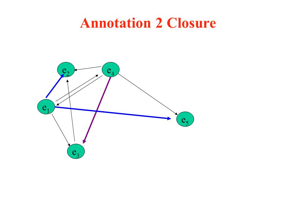 Annotation 2 Closure e2 e1 e3 e5 e4