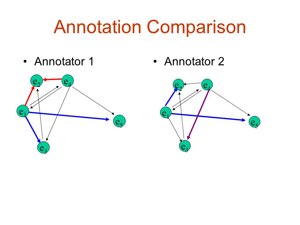 Annotation Comparison