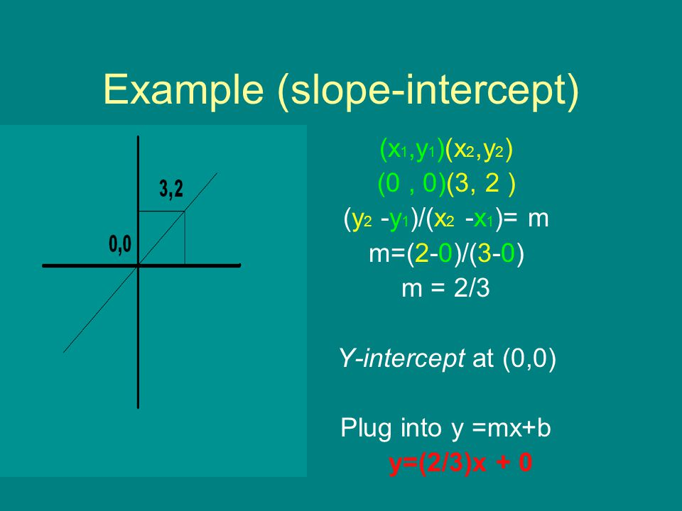 Example (slope-intercept)