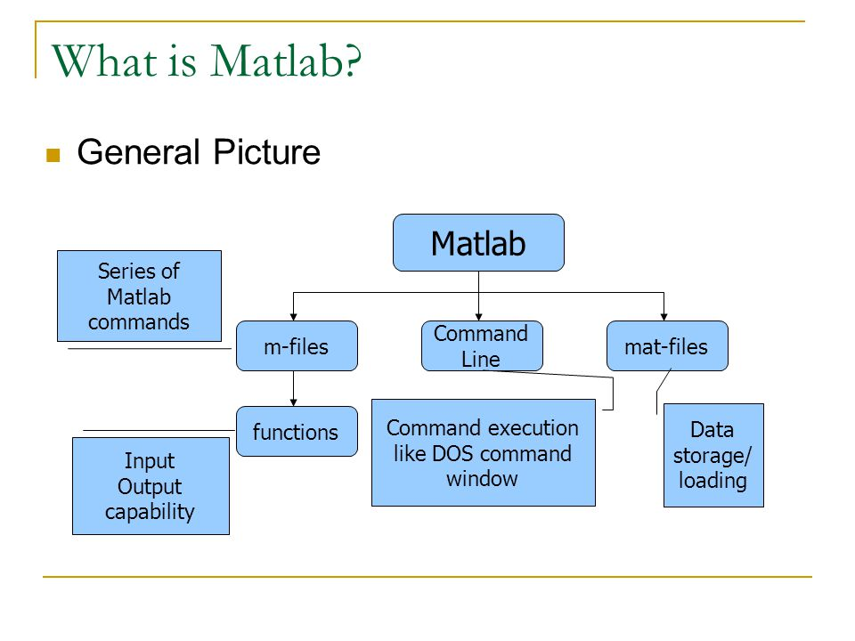 What is Matlab General Picture Matlab Command Line m-files functions