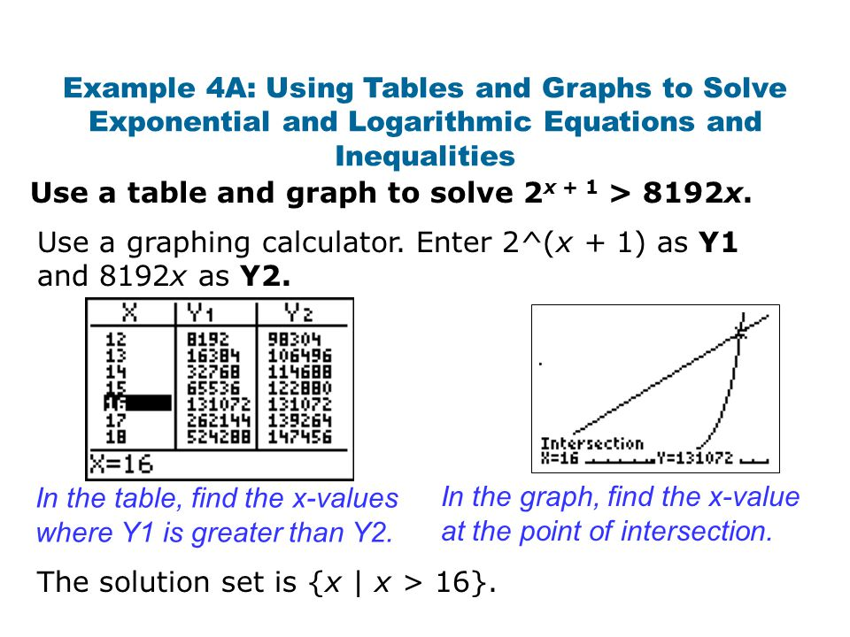 Example 4A: Using Tables and Graphs to Solve Exponential and Logarithmic Equations and Inequalities