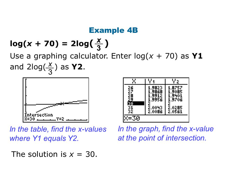Use a graphing calculator. Enter log(x + 70) as Y1 and 2log( ) as Y2.