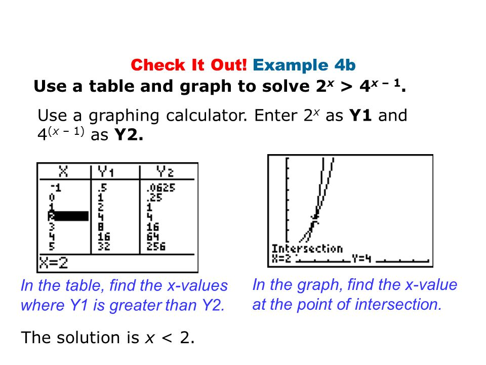 Check It Out! Example 4b Use a table and graph to solve 2x > 4x – 1. Use a graphing calculator. Enter 2x as Y1 and 4(x – 1) as Y2.