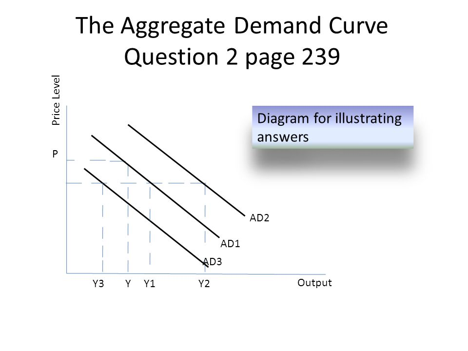 The Aggregate Demand Curve Question 2 page 239