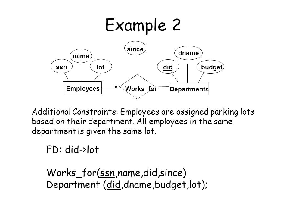 Example 2 FD: did->lot Works_for(ssn,name,did,since)
