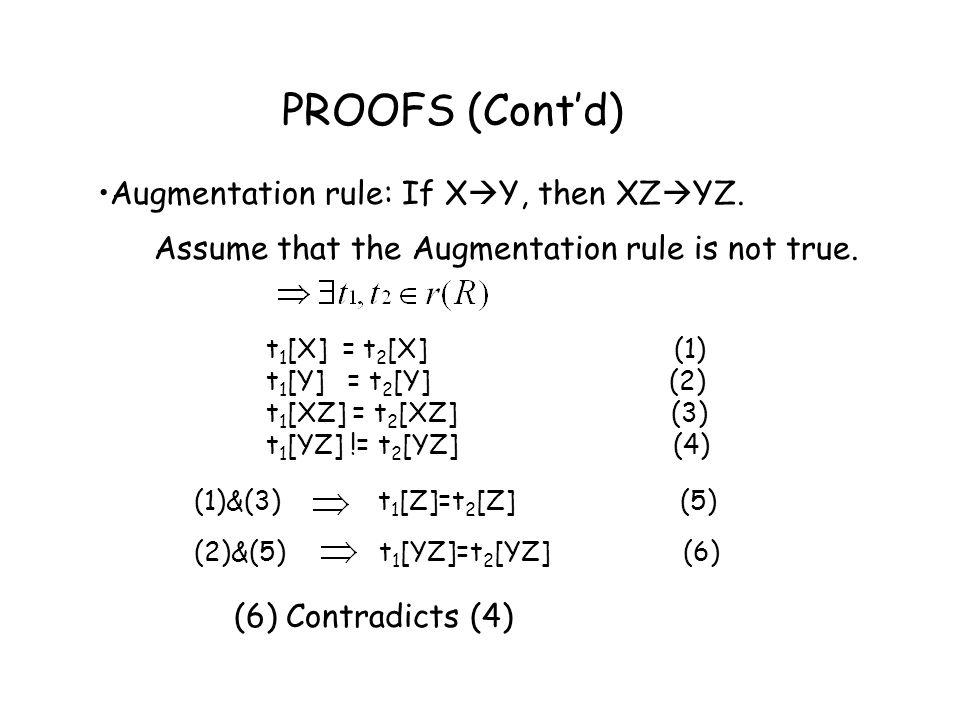 PROOFS (Cont'd) Augmentation rule: If XY, then XZYZ.