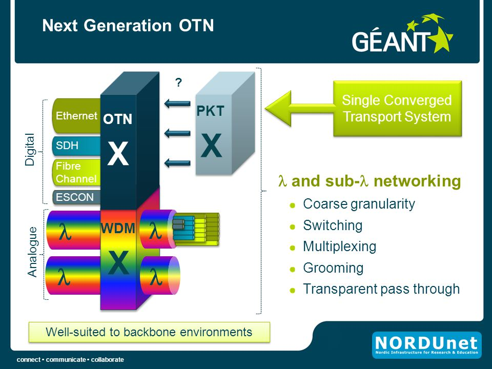 X X X     Next Generation OTN  and sub- networking