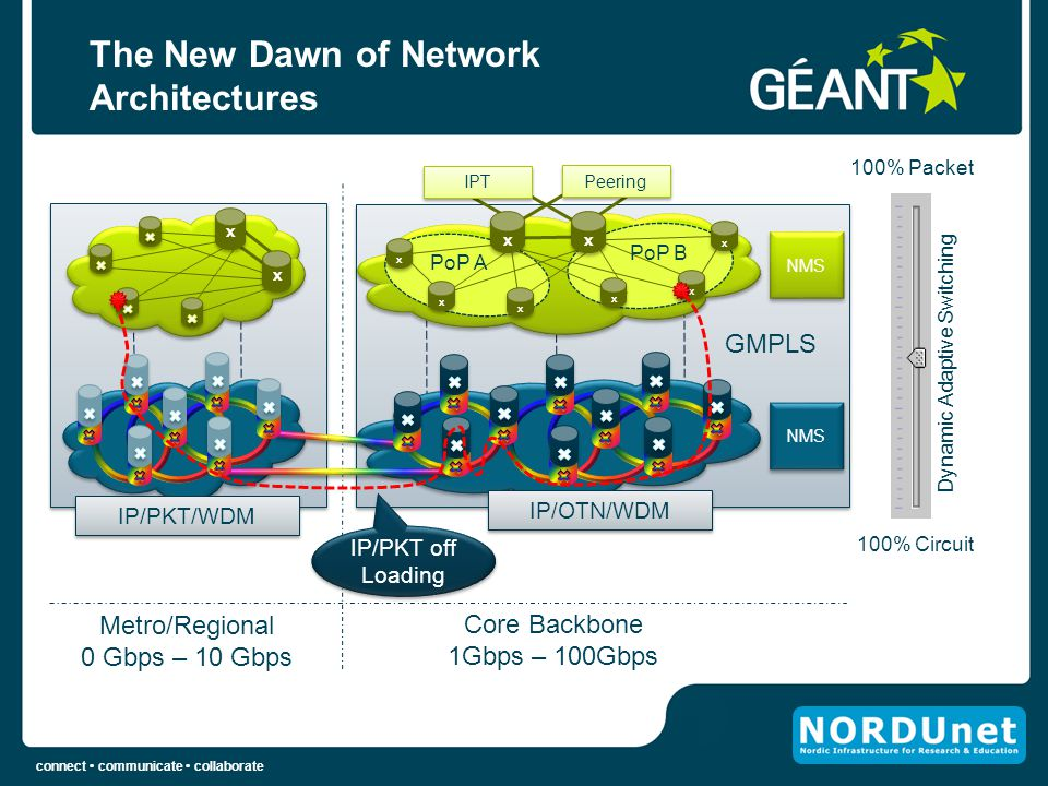 The New Dawn of Network Architectures