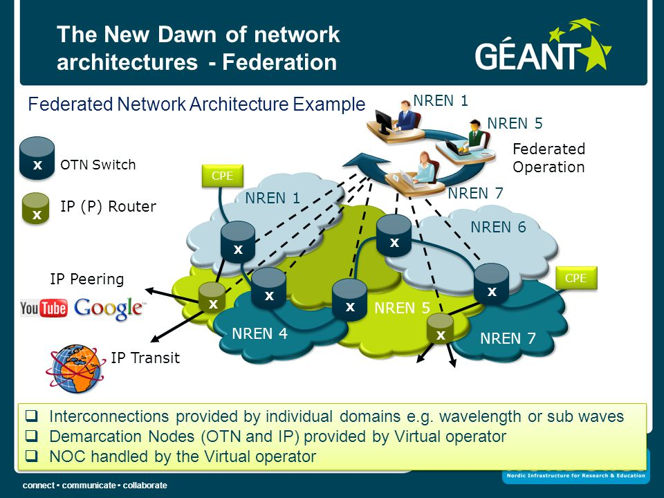 The New Dawn of network architectures - Federation