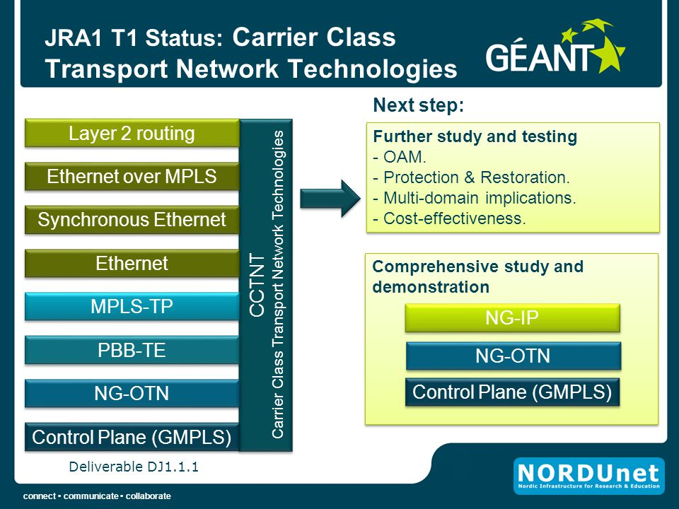 JRA1 T1 Status: Carrier Class Transport Network Technologies
