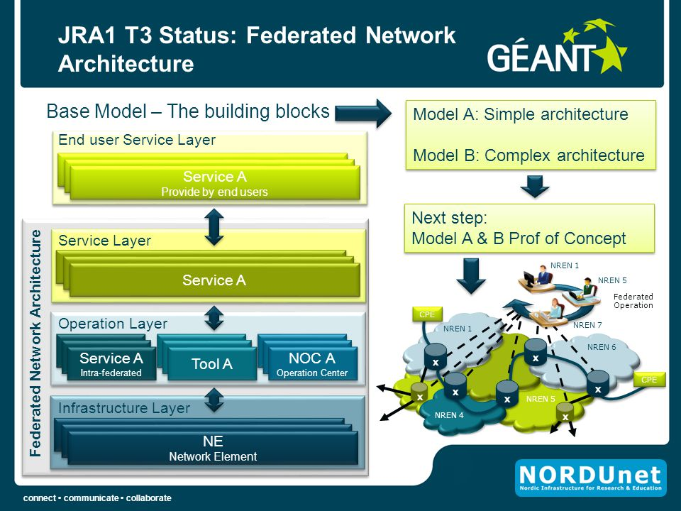 JRA1 T3 Status: Federated Network Architecture