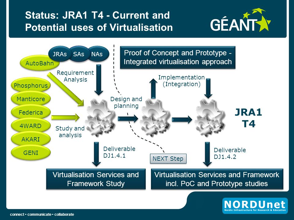Status: JRA1 T4 - Current and Potential uses of Virtualisation