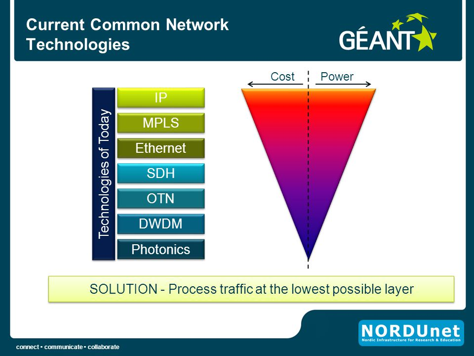 Current Common Network Technologies
