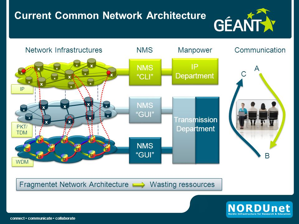 Current Common Network Architecture