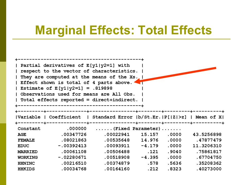 Marginal Effects: Total Effects
