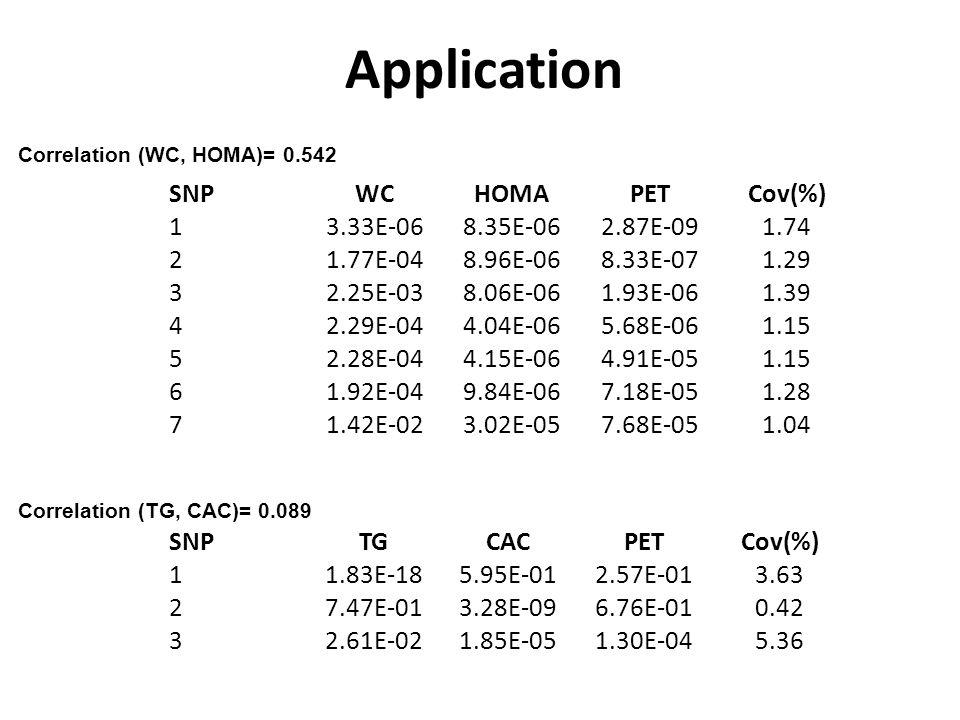 Application SNP WC HOMA PET Cov(%) 1 3.33E-06 8.35E-06 2.87E-09 1.74 2