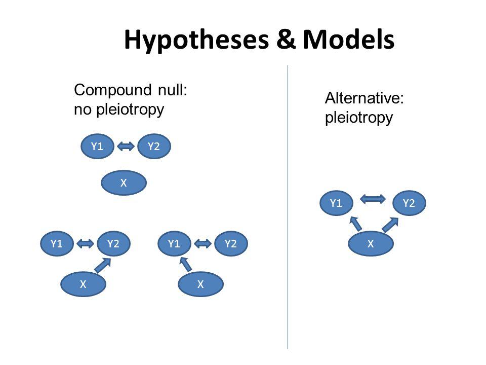 Hypotheses & Models Compound null: no pleiotropy Alternative: