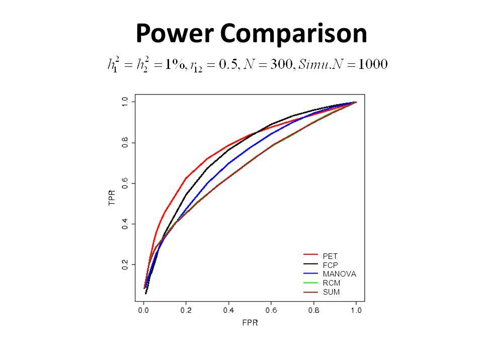 Power Comparison PET FCP MANOVA RCM SUM
