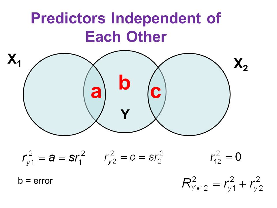 Predictors Independent of Each Other