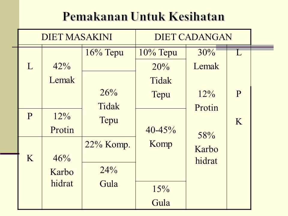 Pemakanan Untuk Kesihatan