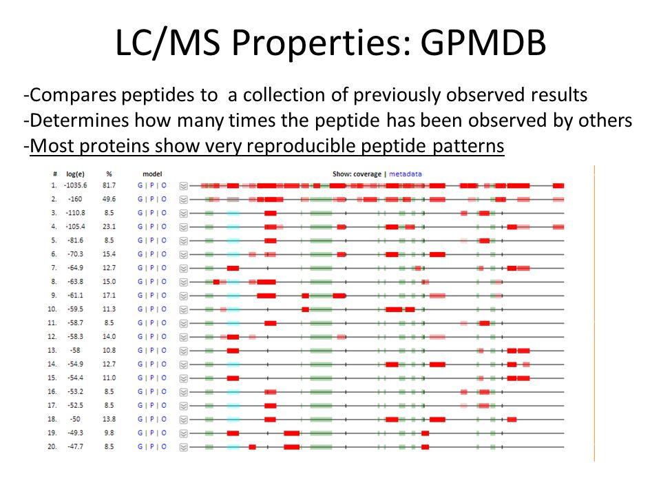LC/MS Properties: GPMDB