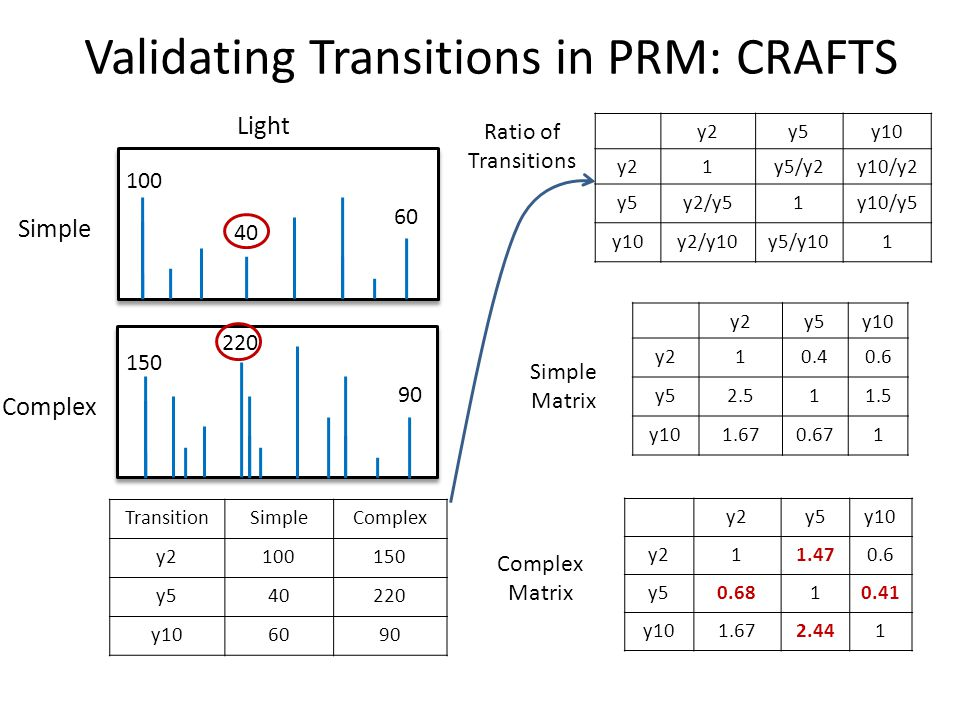 Validating Transitions in PRM: CRAFTS