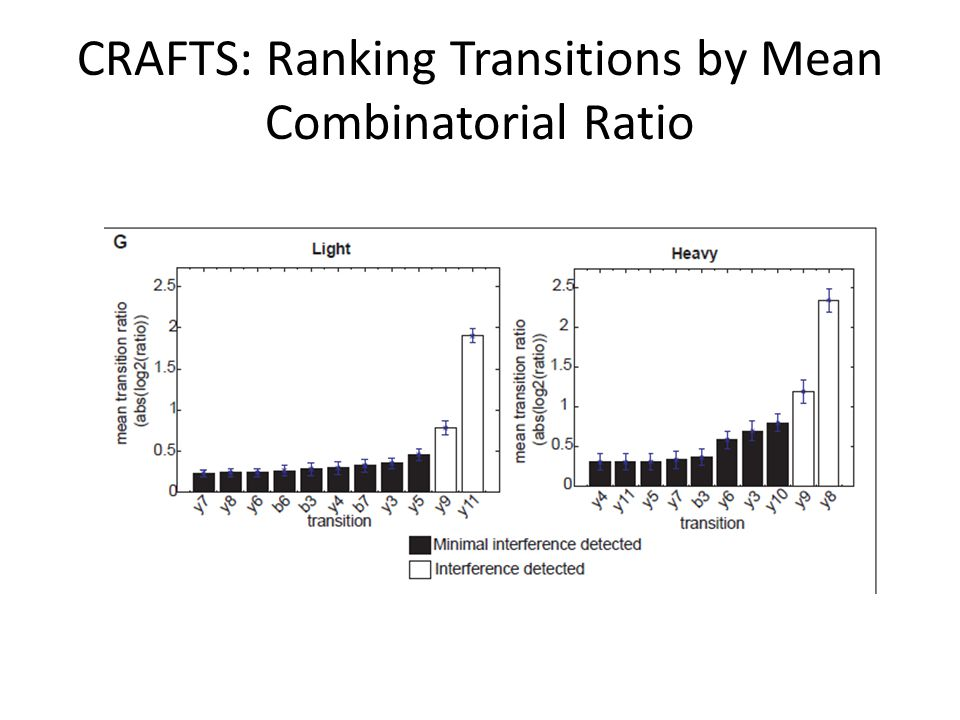 CRAFTS: Ranking Transitions by Mean Combinatorial Ratio