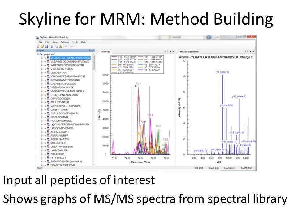 Skyline for MRM: Method Building