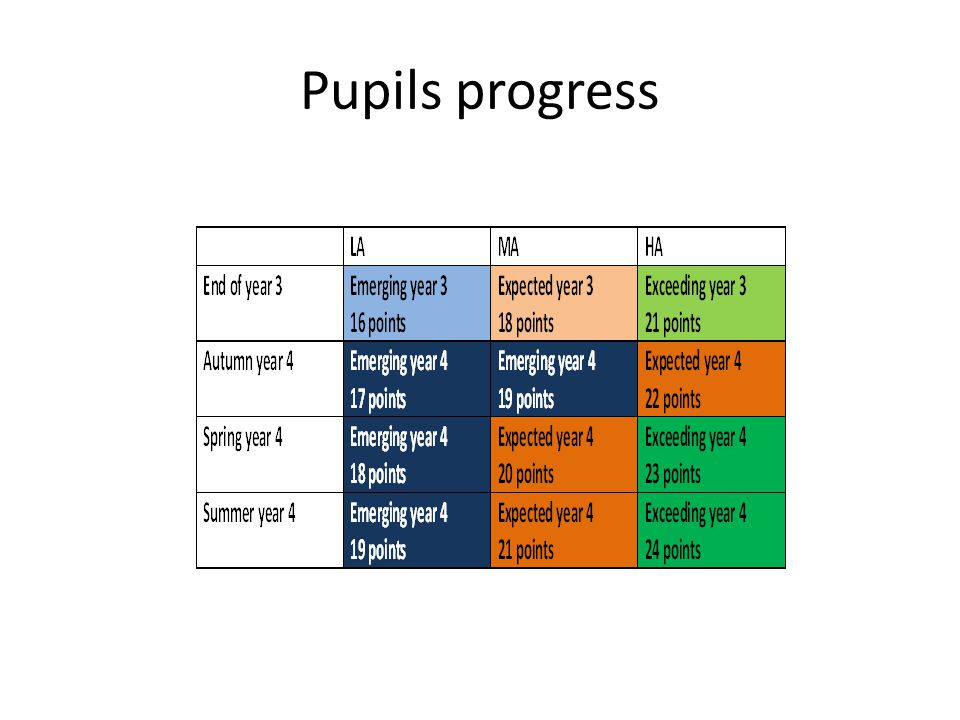 Pupils progress