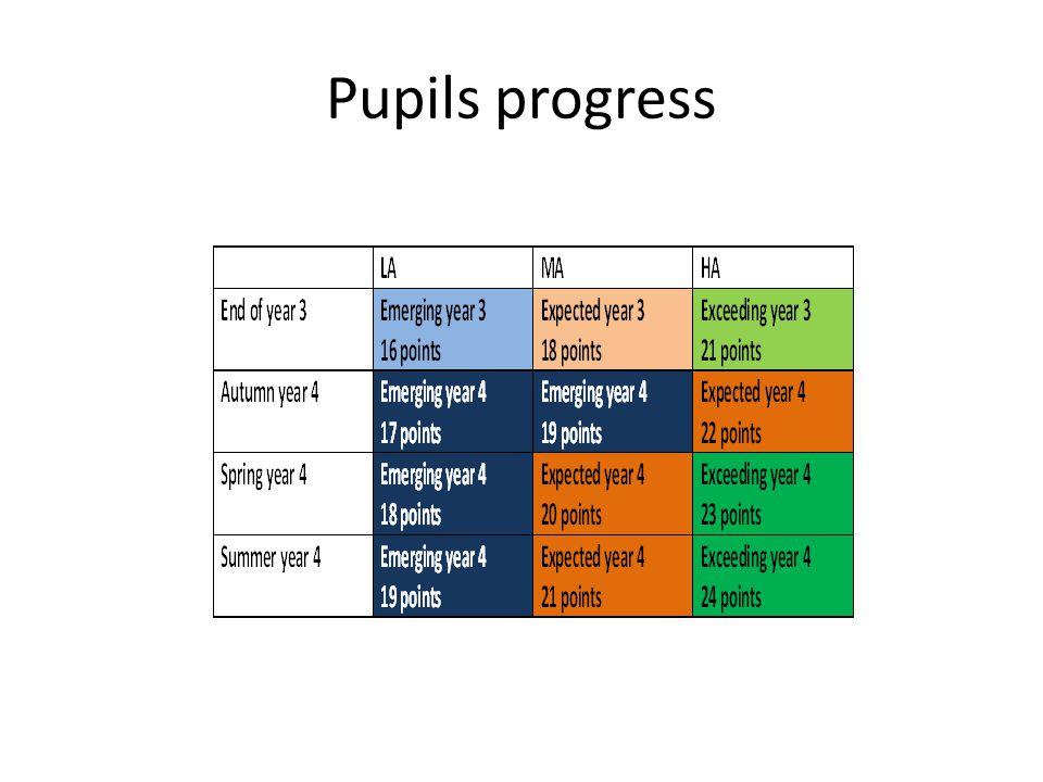 Pupils progress